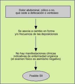 colon inflamado y prostatitis