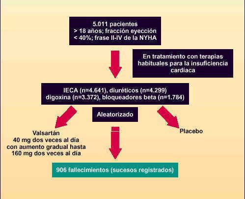 Hipotensión y poscarga