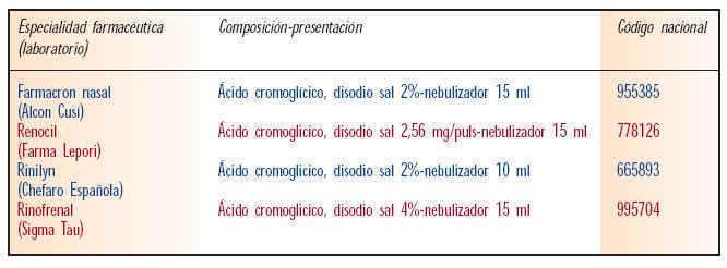 rinitis no alérgica sintomas de diabetes