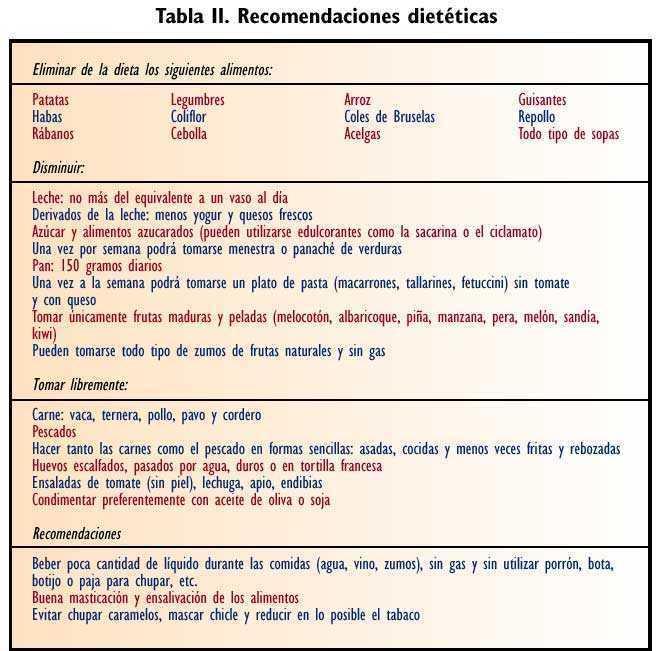 meteorismo y flatulencia sintomas de diabetes