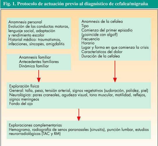 migraña abdominal en niños tratamiento