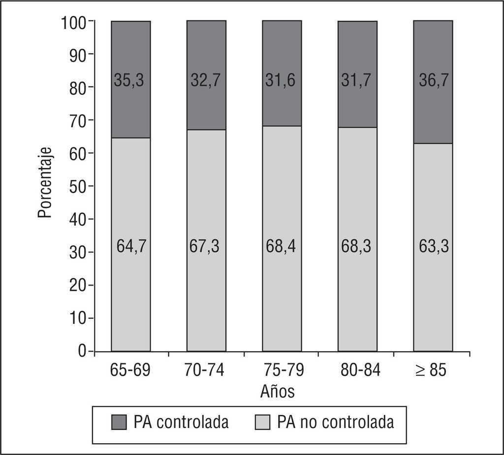 Rango de presión arterial normal para una mujer de 65 años