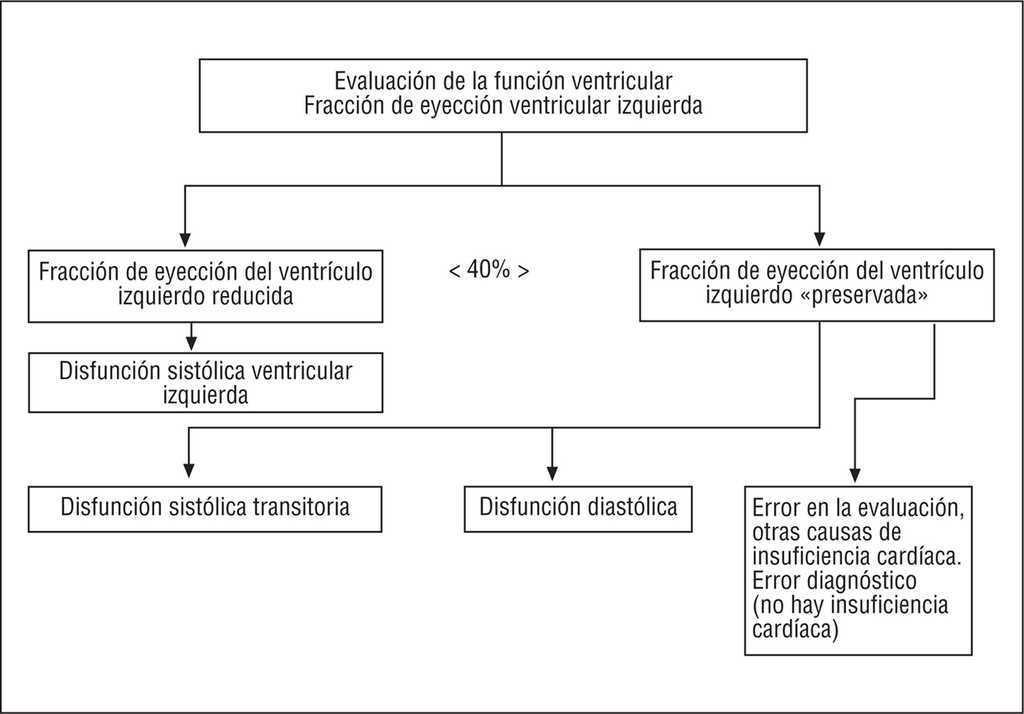 miocarditis aguda gpc