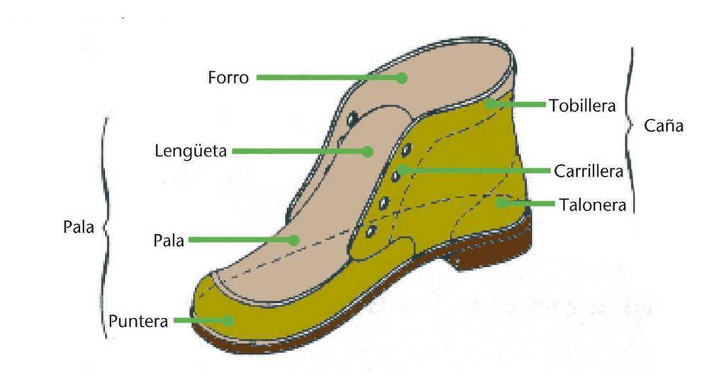 44c61222a Este tipo de calzado es un medio de ayuda para la rehabilitación y el  tratamiento de estados patológicos, prescrito por el médico.