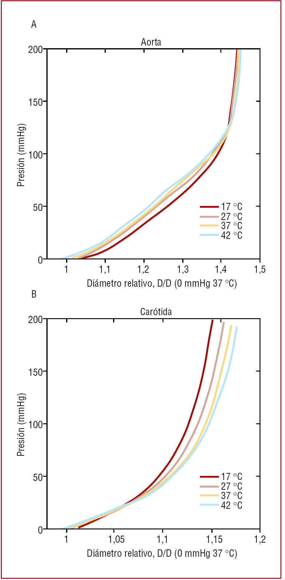 Presión arterial promedio psi