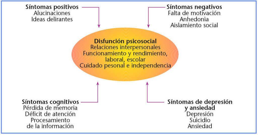 Trastorno Esquizoafectivo Cuanto De Esquizofrenia Cuanto De Bipolar