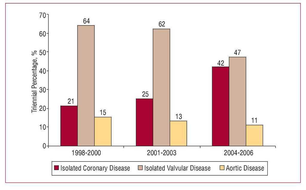 Cardiovascular Surgery in Patients With HIV: Epidemiology