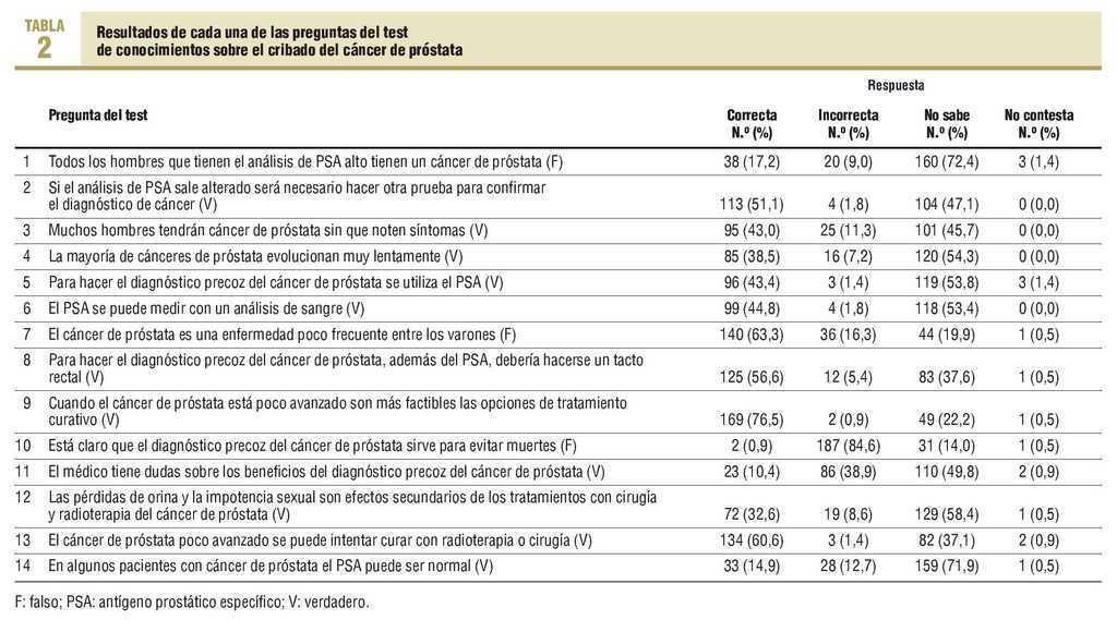 intervalo de prueba de sangre de próstata
