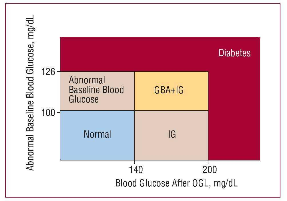 Obesity, Metabolic Syndrome and Diabetes: Cardiovascular
