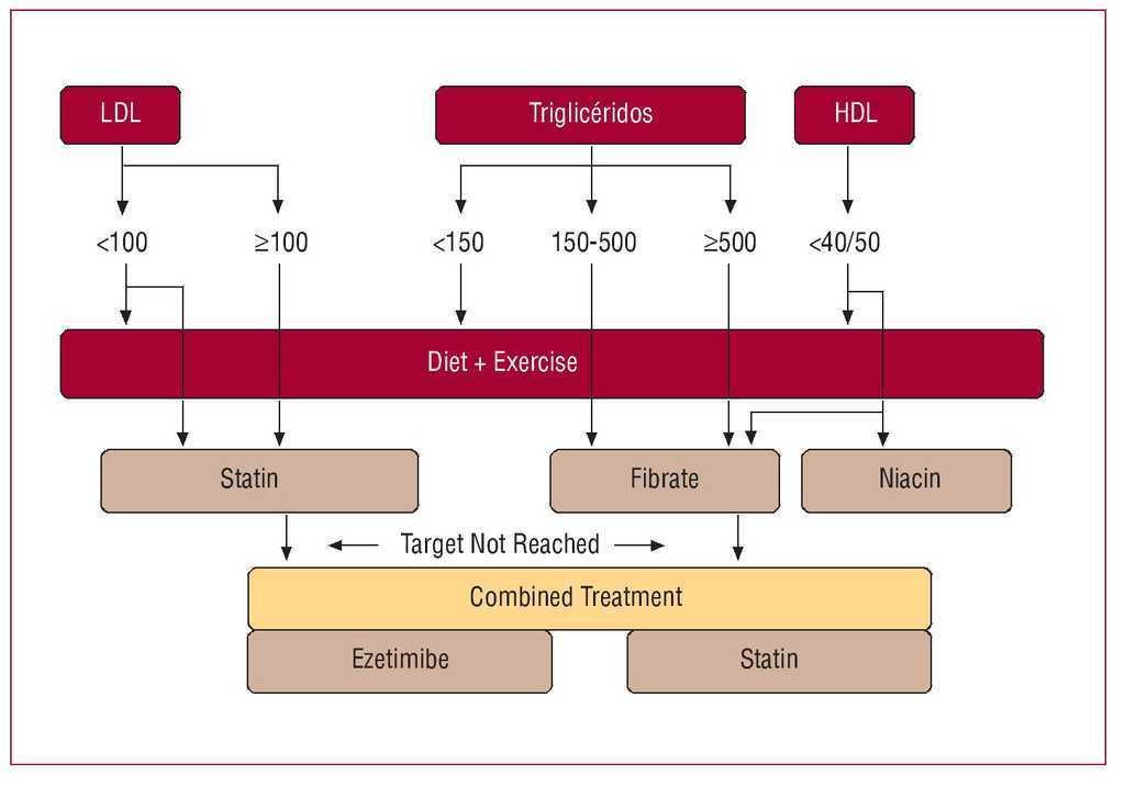 algoritmo de prediabetes aace 2020 honda