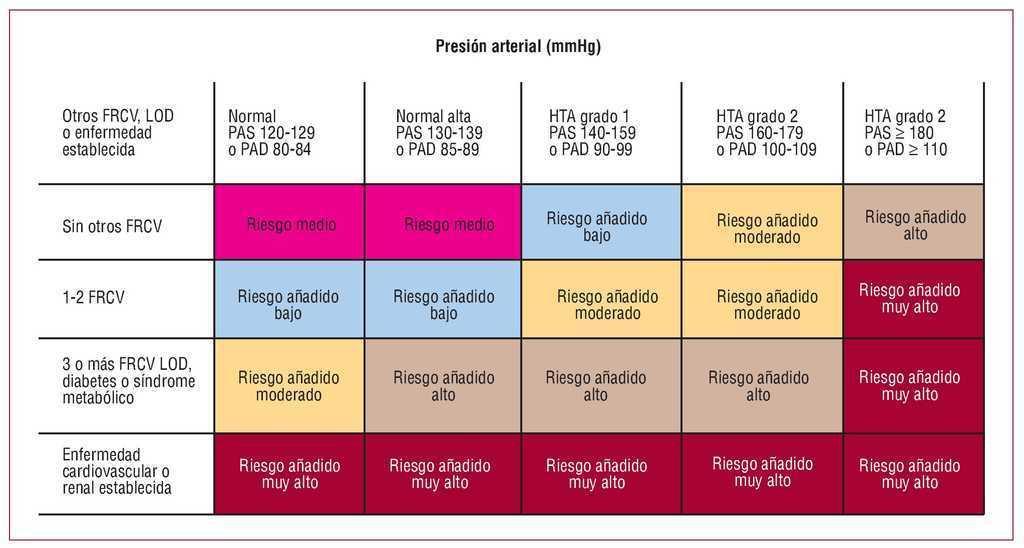 Hipertensión esencial de grado 1