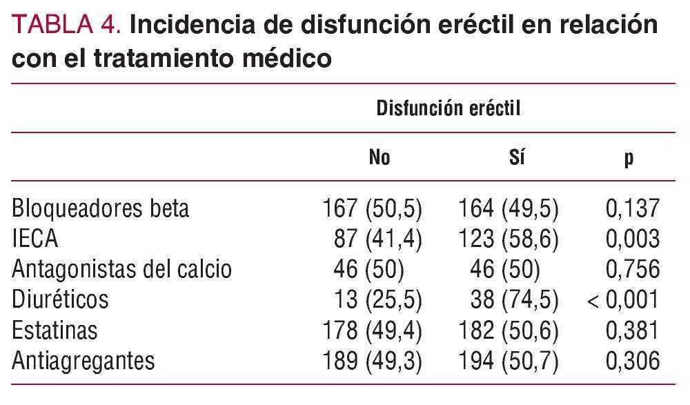 bloqueadores de la disfunción eréctil modificada con calcio