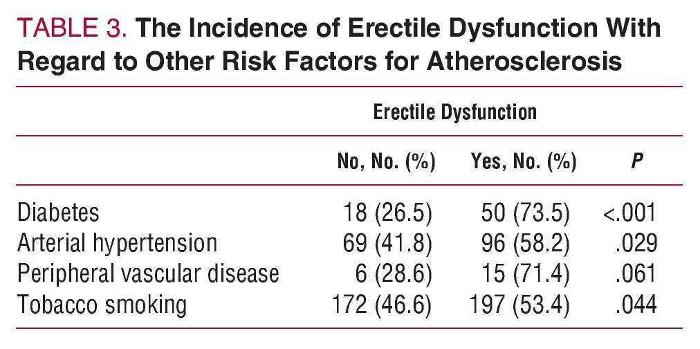 icd-9 disfunción eréctil diabetes edad