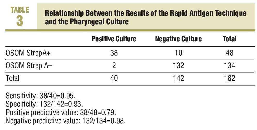 There Were 10 False Positives And 2 Negatives The Positive Predictive Value Was 079 Negative 098