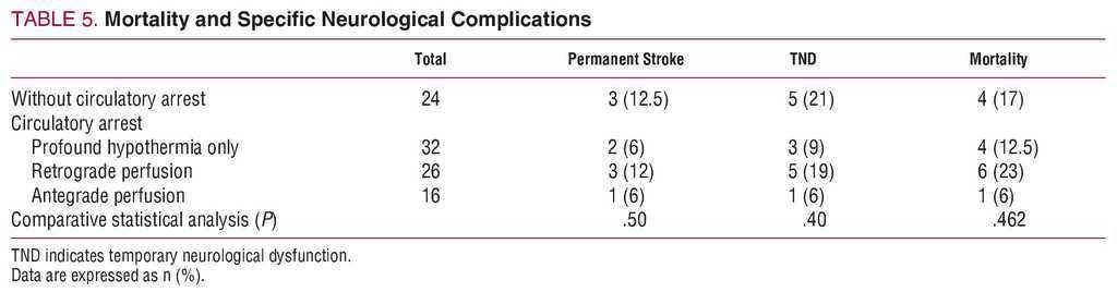 Predictors of Mortality and Reoperation in Acute Type-A Aortic