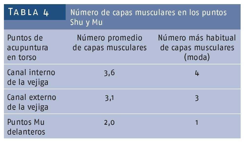 Los puntos de acupuntura Shu y Mu y su inervación segmentaria1 ...