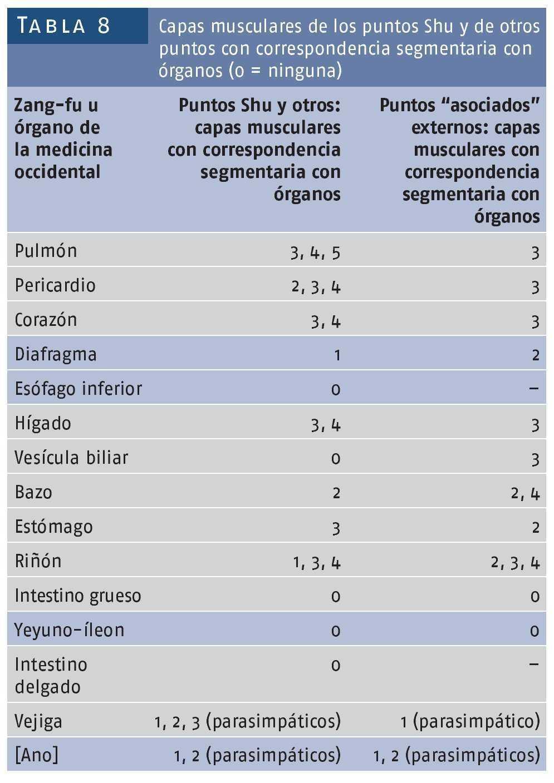 ¿Dónde están los puntos de acupuntura para la prostatitis?