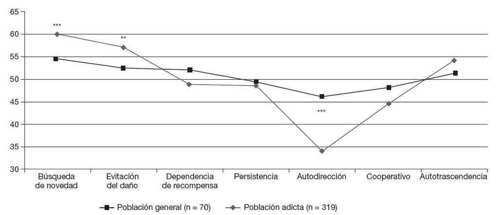 El tratamiento de la dependencia de la cocaína «guiado por la ...