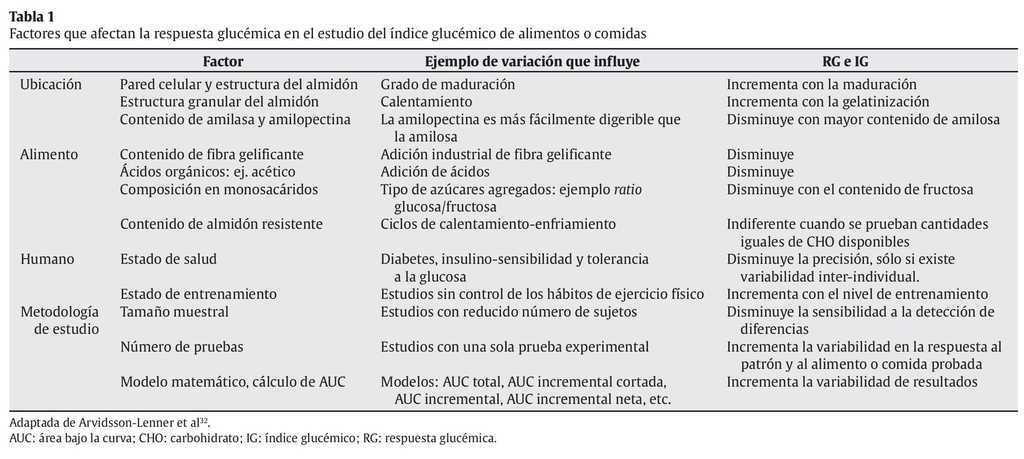 estudio de prueba de diabetes neta