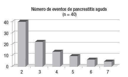 tratamiento farmacologico para la pancreatitis cronica