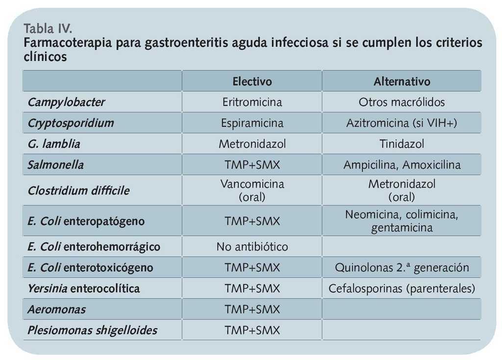 dieta gastroenteritis aguda niños