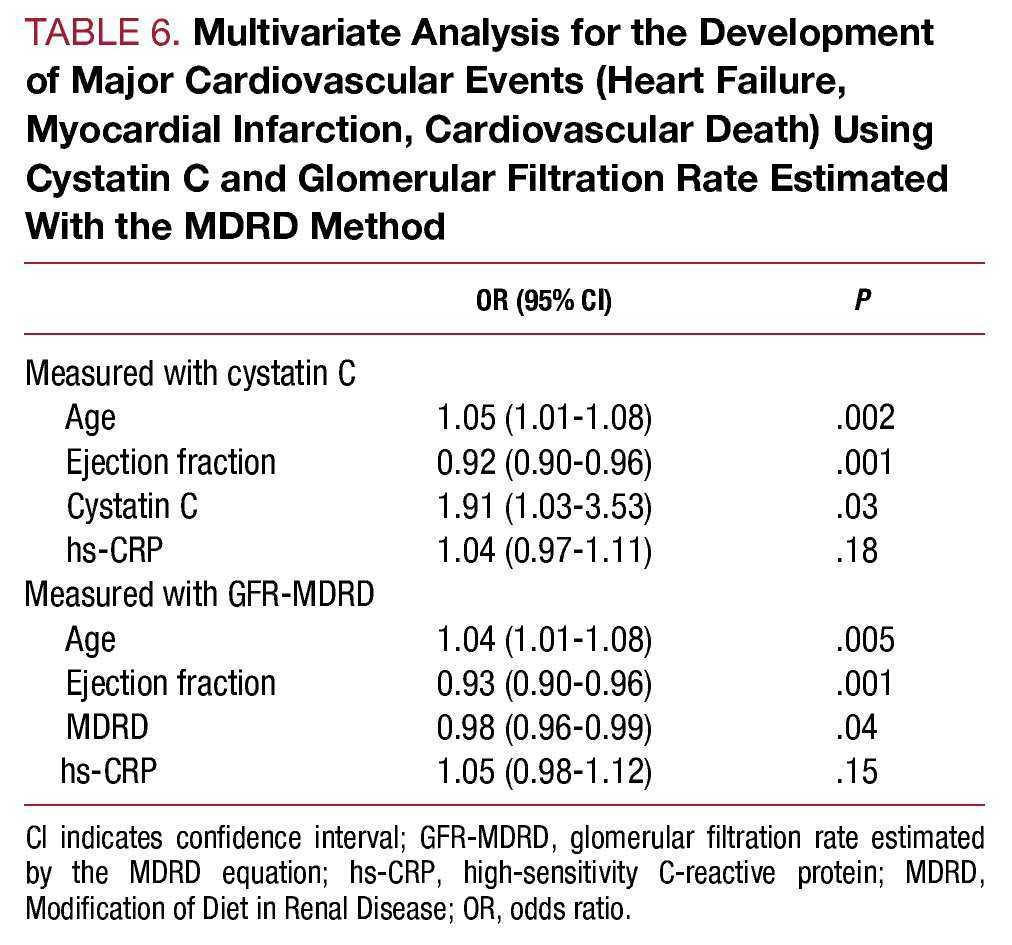 Cystatin C Provides More Information Than Other Renal