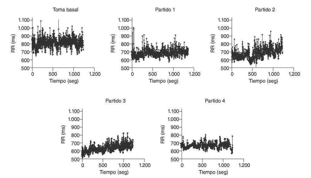 Variabilidad de la frecuencia cardiaca en un deportista juvenil ...