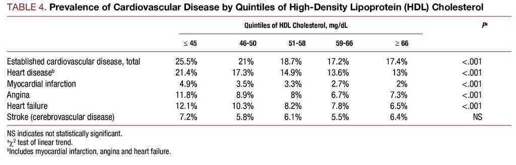 High Density Lipoprotein Cholesterol And Cardiovascular Disease In