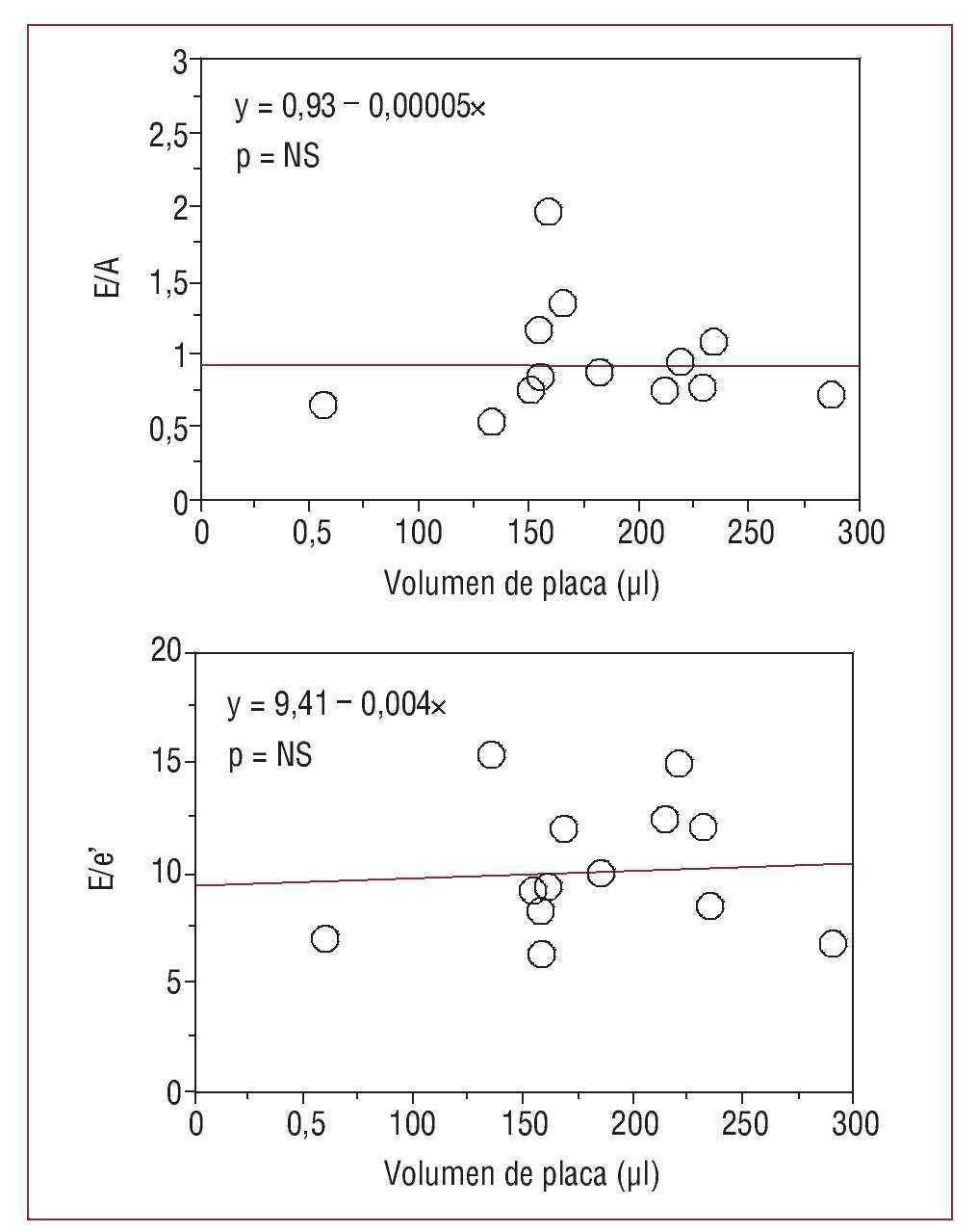 gráfico de registro de base 10 para diabetes
