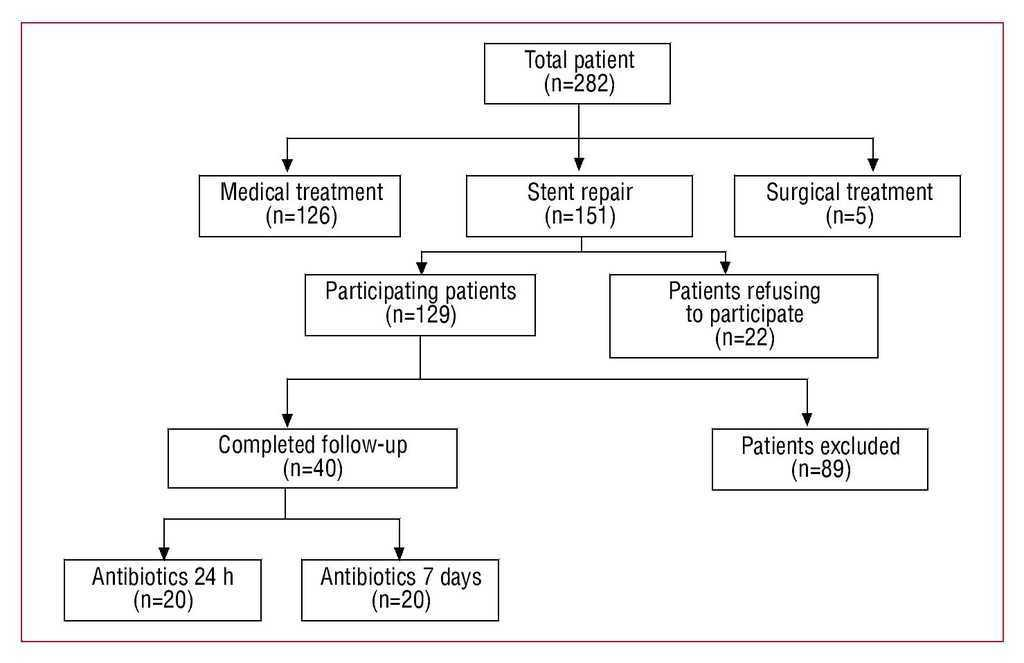 Effect of Antibiotic Treatment in Patients With