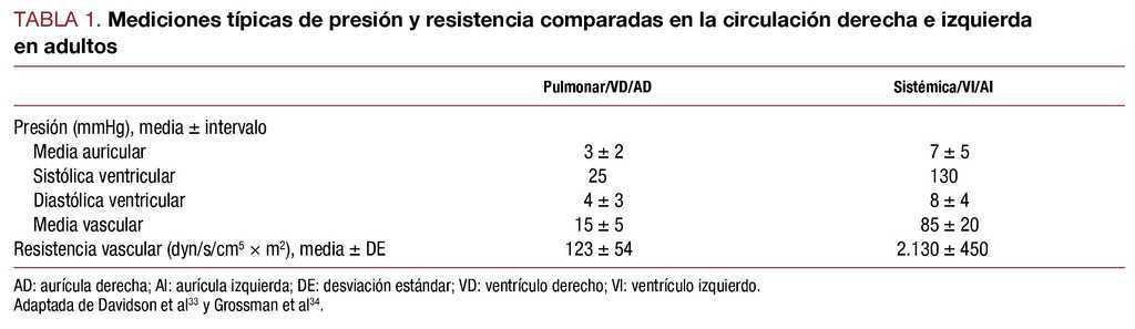 Causas de aumento de la presión sistólica del ventrículo derecho