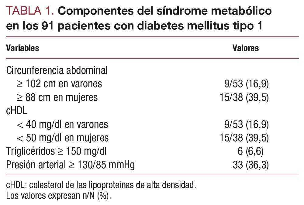 diabetes mellitus requisitos dietéticos para mujeres