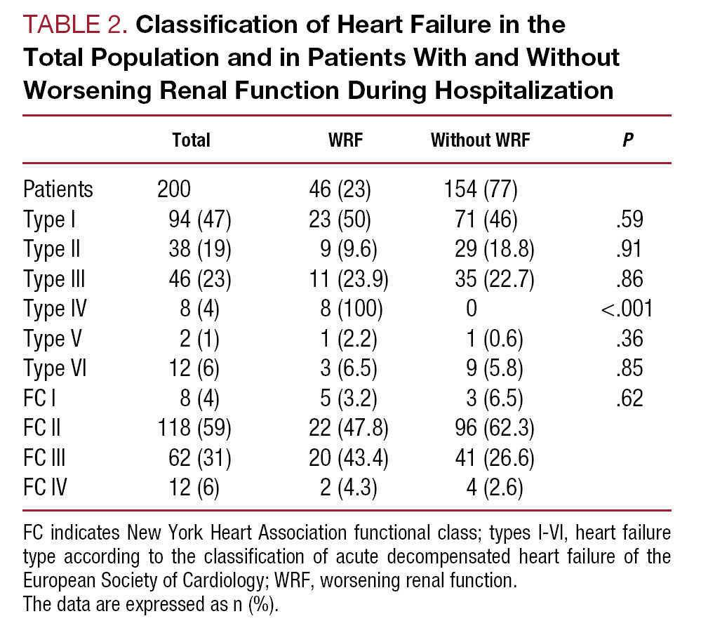 Worsening Renal Function in Patients Admitted With Acute