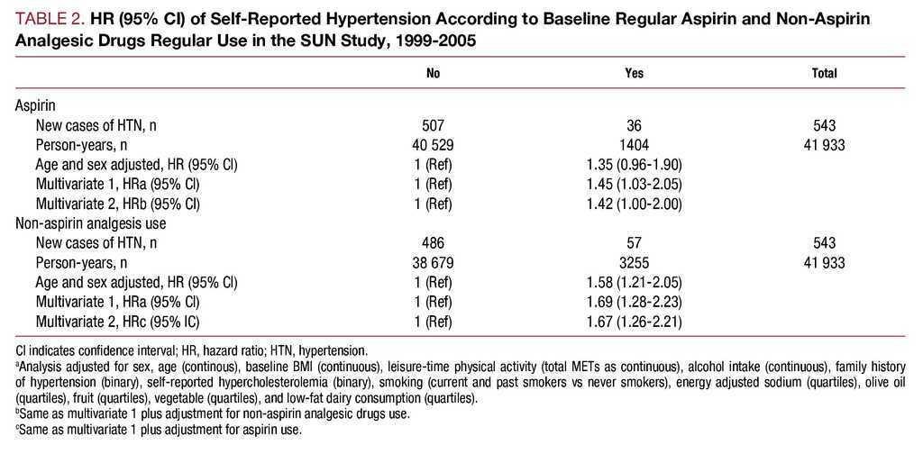 Aspirin, Non-Aspirin Analgesics and the Risk of Hypertension
