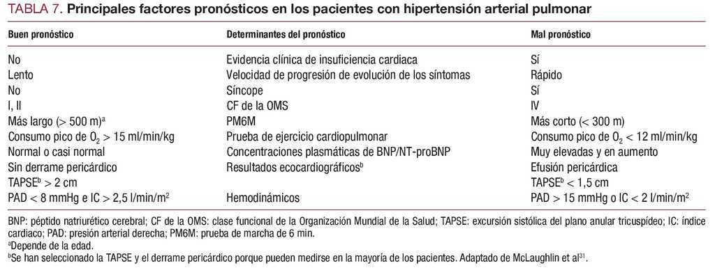 Signos tempranos de hipertensión arterial pulmonar