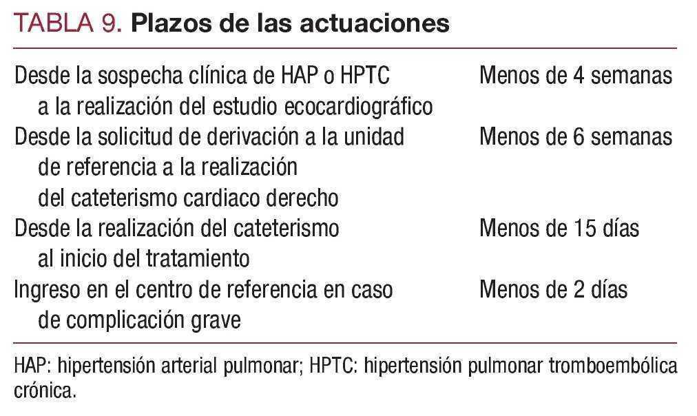 Evaluación ecocardiográfica de la hipertensión pulmonar en pacientes con enfermedad pulmonar avanzad