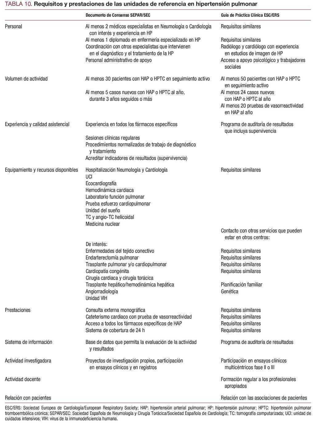 Criterios de eco de hipertensión pulmonar