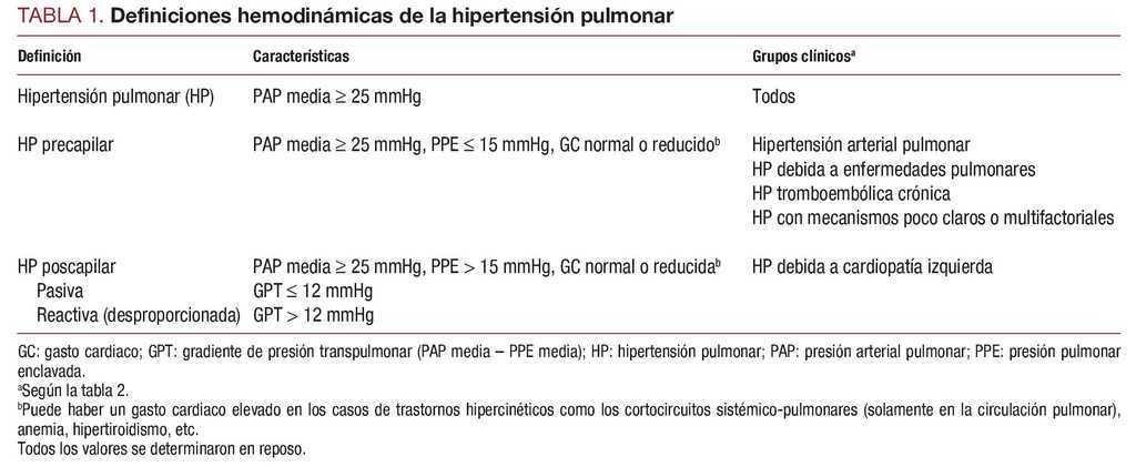 Sildenafil para la dosificación de hipertensión pulmonar para amoxicilina