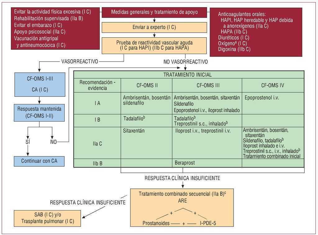 Medicamentos tomados para la hipertensión pulmonar