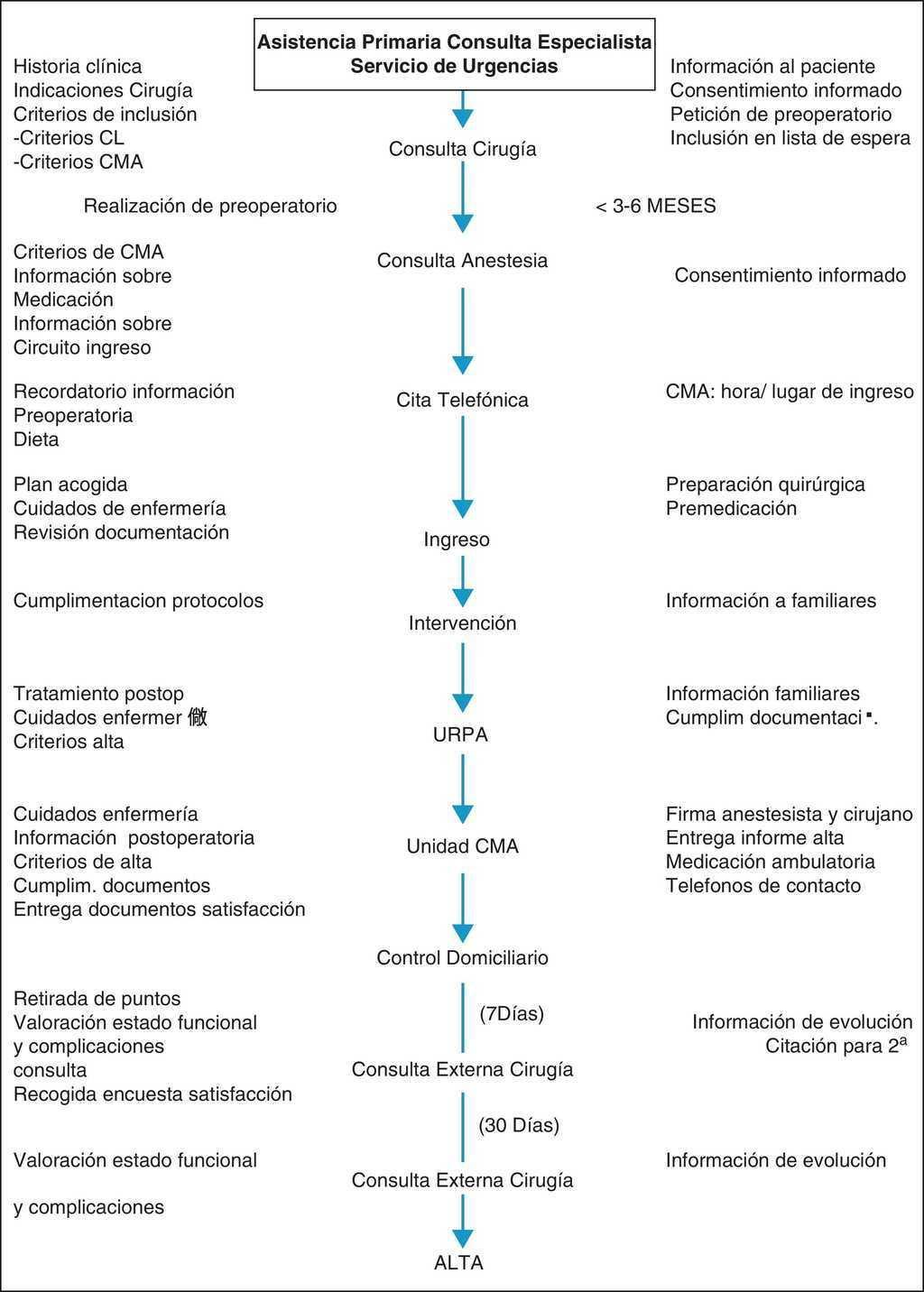 Colecistectomía laparoscópica ambulatoria versus con ingreso ...