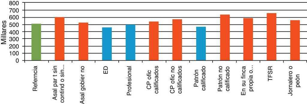 Calidad del empleo y bienestar: un análisis con escalas de ...