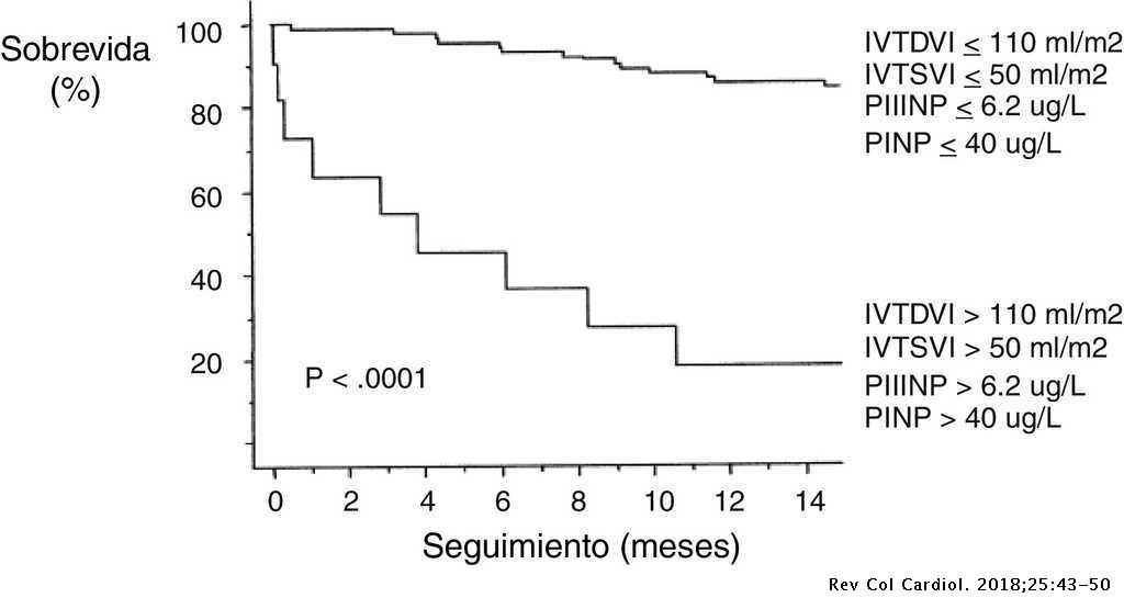 Valor pronóstico de los niveles de propéptido N-terminal del