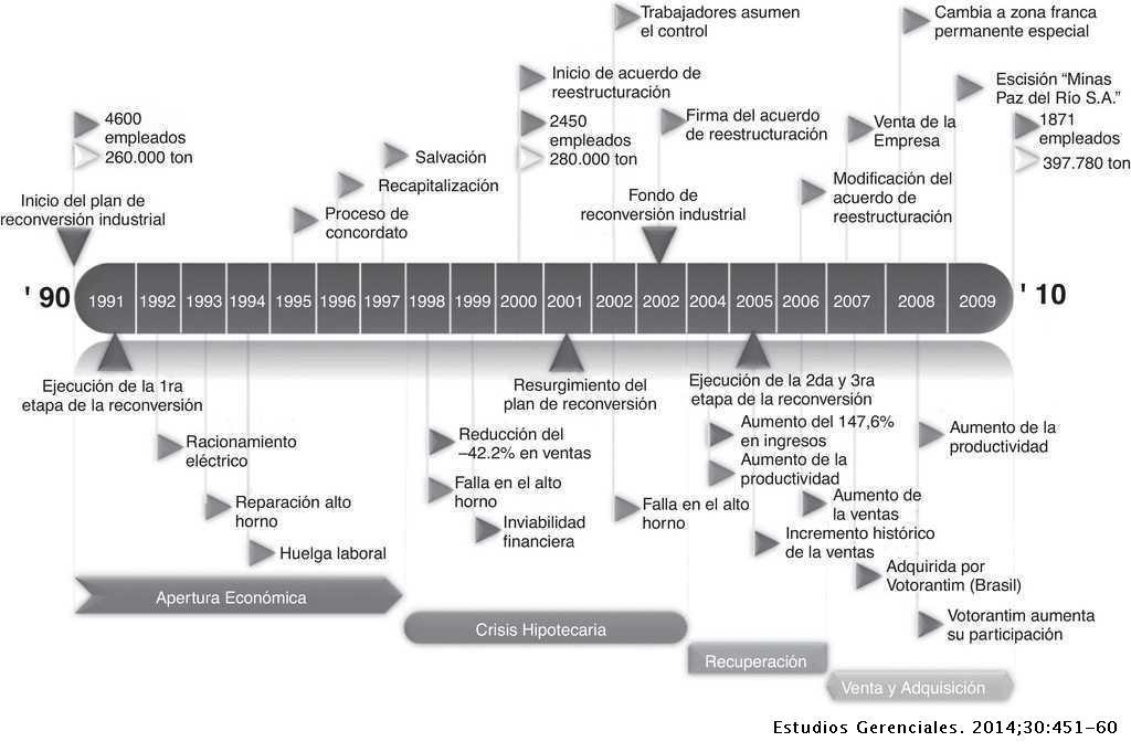 La Reconversión Industrial De La Siderúrgica Integrada En