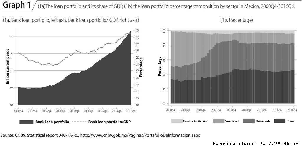 The economic growth and the banking credit in Mexico