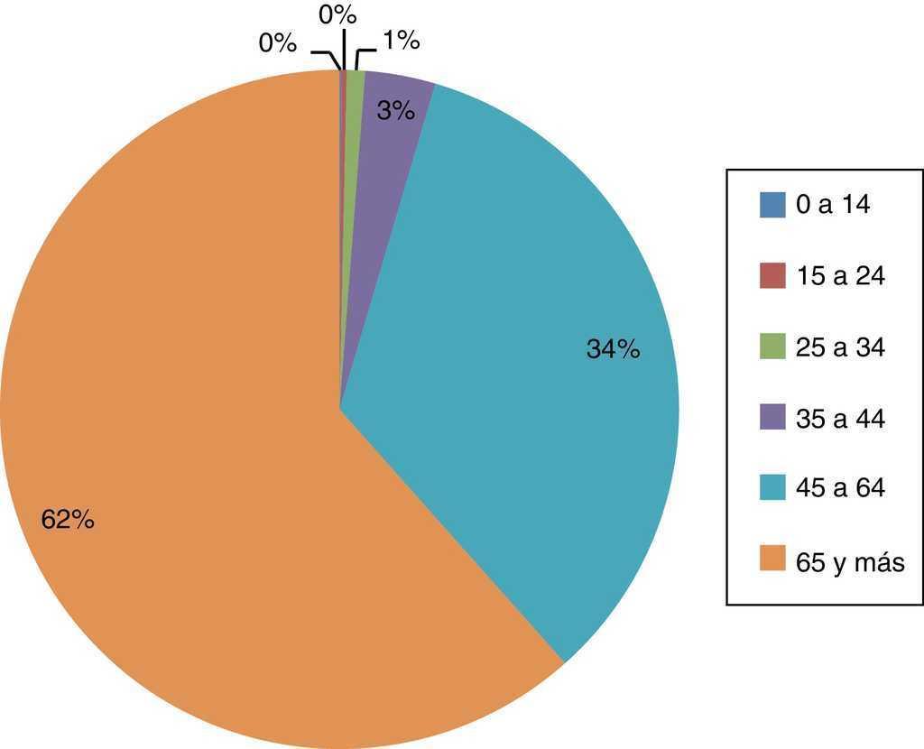 distribucin porcentual del total de muertes por diabetes tipo 2 segn grupo de edad mxico