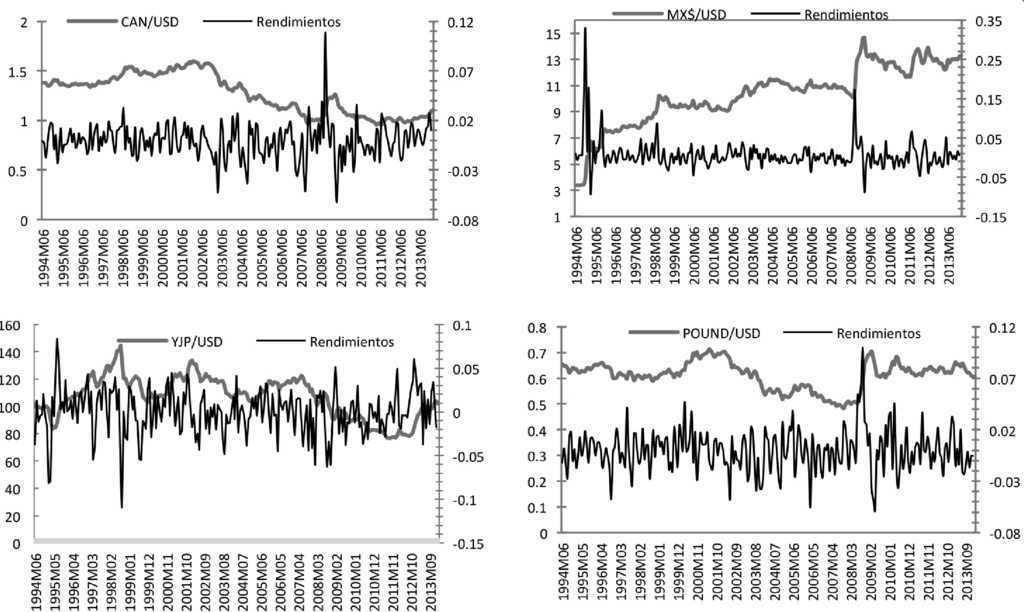 Desequilibrios cambiarios y crisis: Canadá, México, Japón y Reino ...