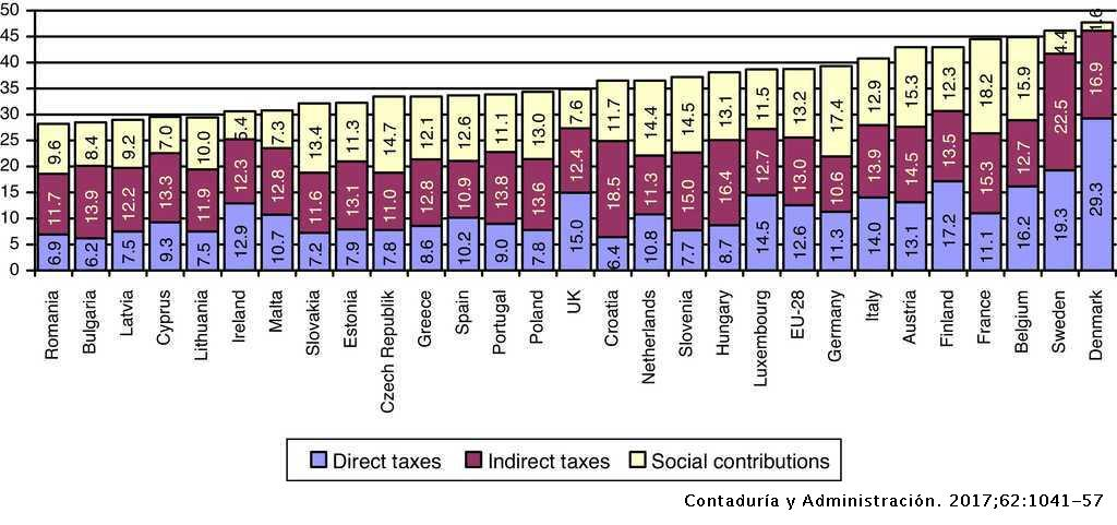 Tax Structure And Economic Growth Evidence From The