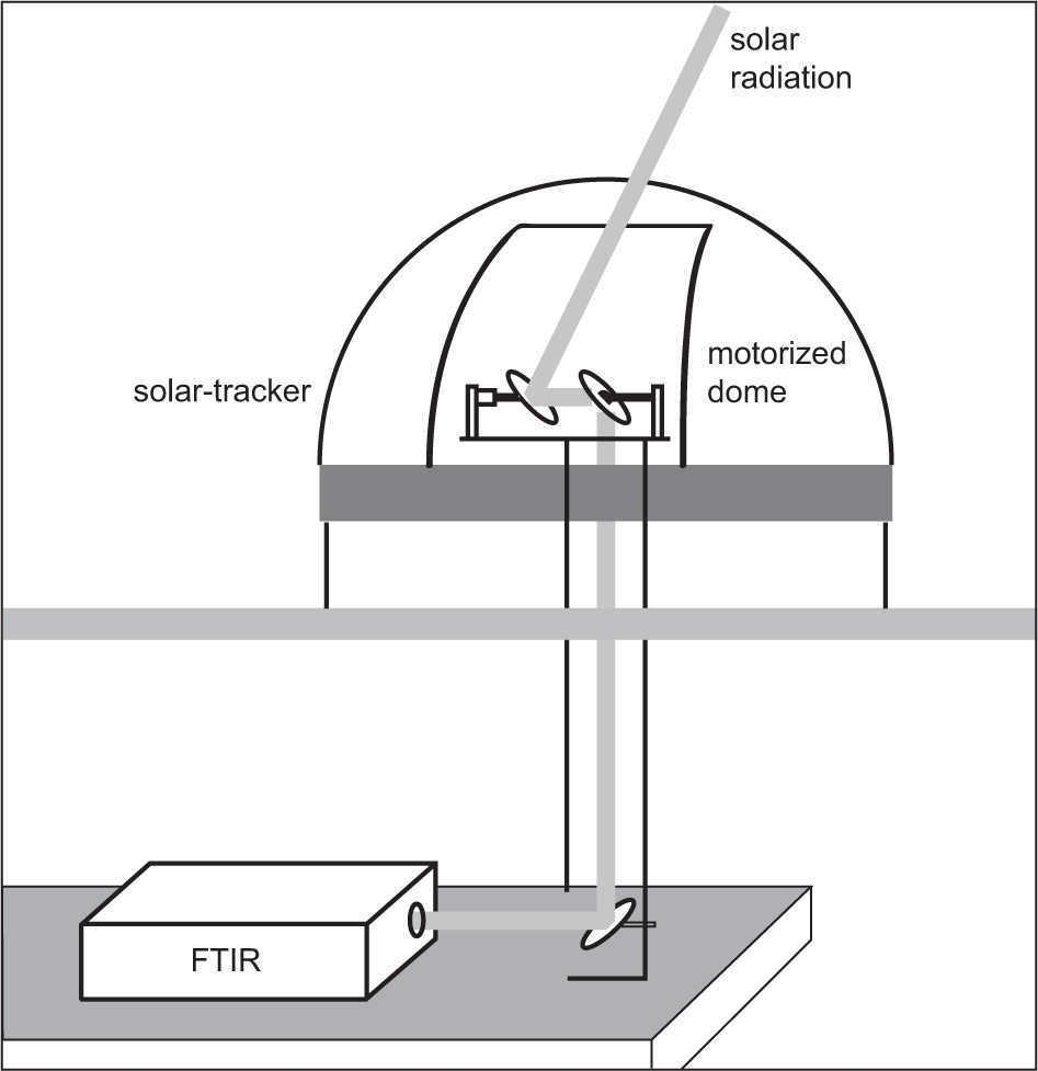 Solar Absorption Infrared Spectroscopic Measurements Over Mexico Tracker Schematic Drawing Of The Experiment Installed At Unams Atmospheric Observatory Operating Since