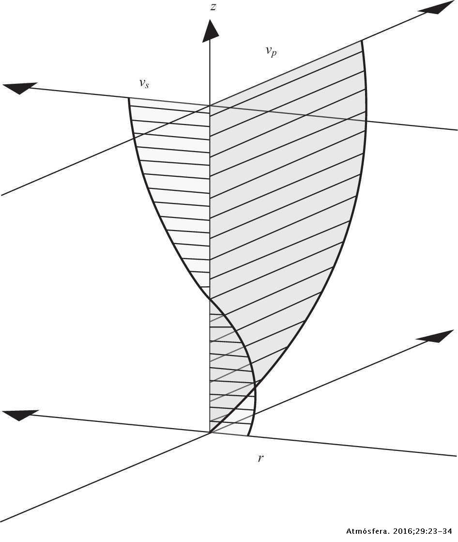 Secondary currents: Measurement and analysis | Atmósfera