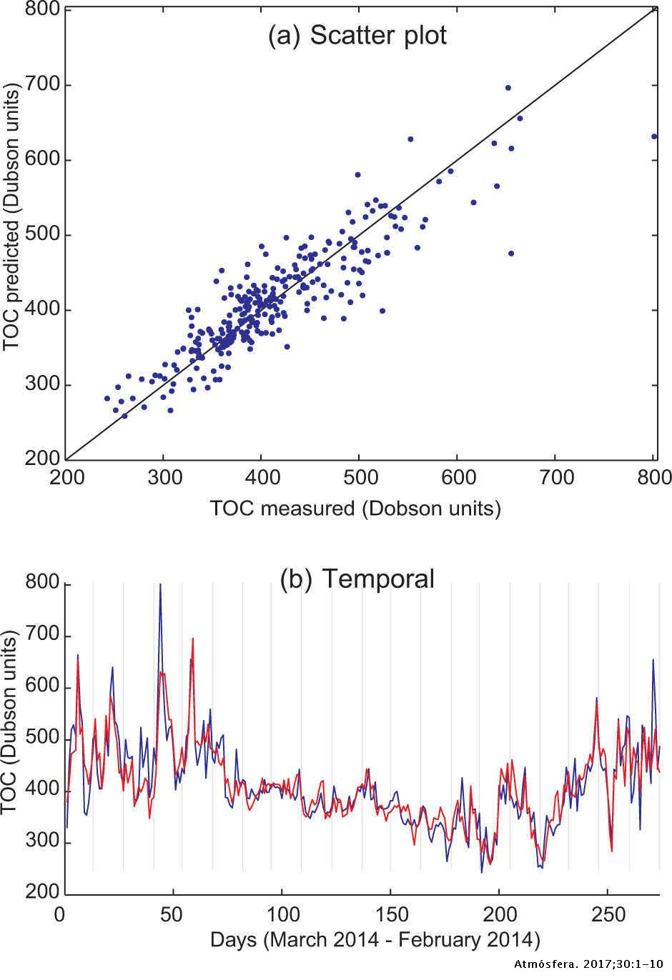 Efficient prediction of total column ozone based on support